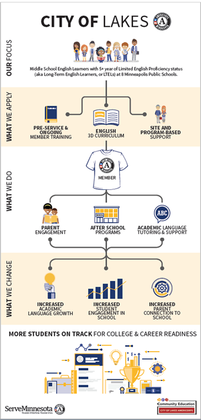 Info graphic of City of Lakes AmeriCorps services