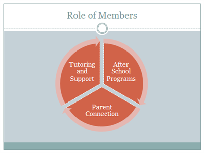 Graphic that outlines the division of member service between three main areas - Tutoring and Support, After School Programs, and Parent Connection